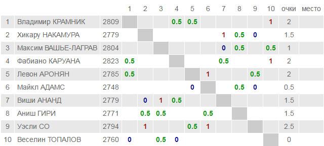 Турнирная таблица London Chess Classic 2016 после третьего тура