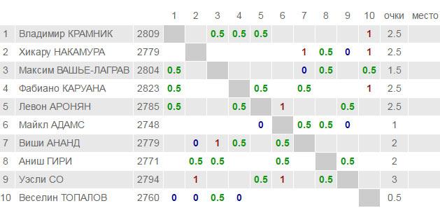 London Chess Classic 2016 тур 4 - Турнирная таблица