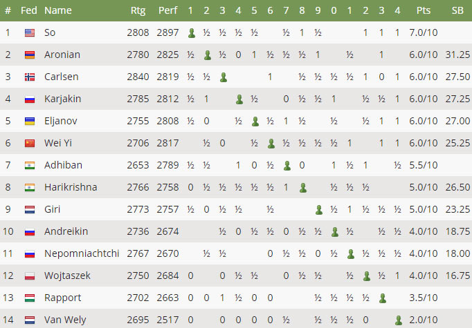 Турнирная таблица после 10-го тура Tata Steel Chess 2017