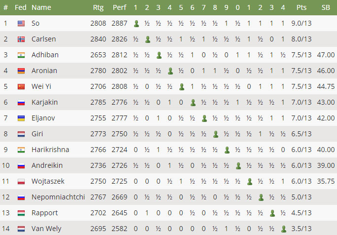 Итоговая турнирная таблица Tata Steel Chess 2017
