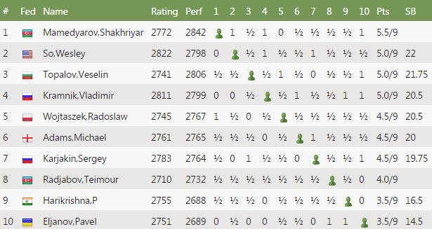 Турнирная таблица Шамкир 2017 - мемориал Гашимова