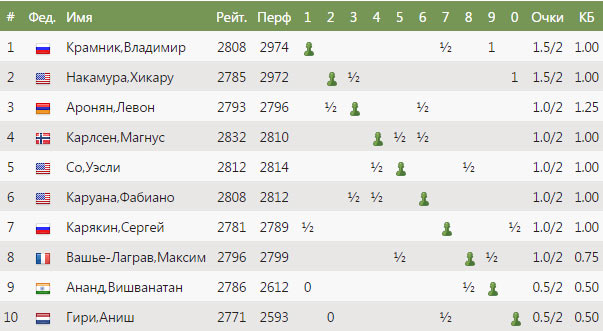 Турнирная таблица Altibox Norway Chess 2017 после второго тура