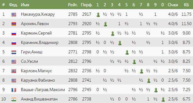 Турнирная таблица Norway Chess 2017 после 6-го тура