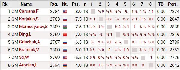 Турнир претендентов по шахматам 2018. Турнирное положение после 13-го тура