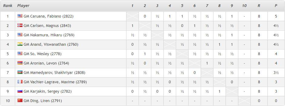 Ставангер 2018, шахматы. Итоговая турнирная таблица