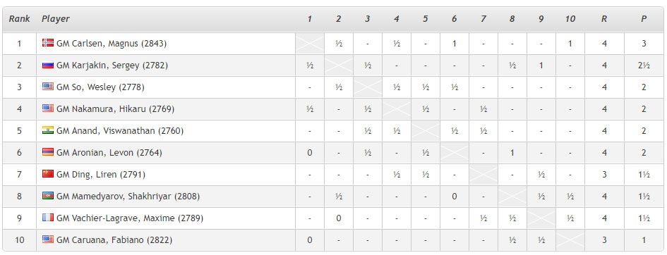 Ставангер 2018: турнирная таблица после 4-го тура