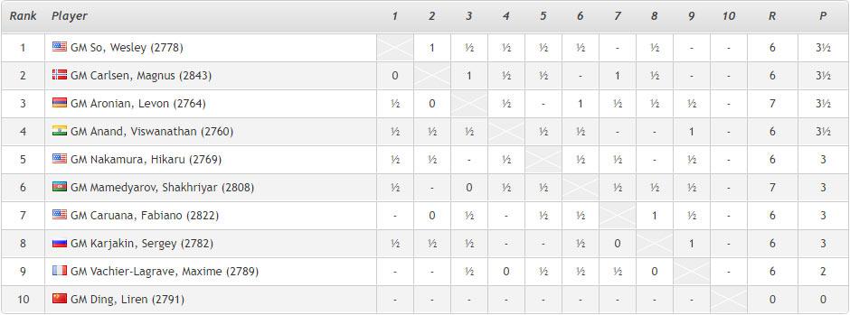 Ставангер 2018 (шахматы). Турнирная таблица после 7-го тура
