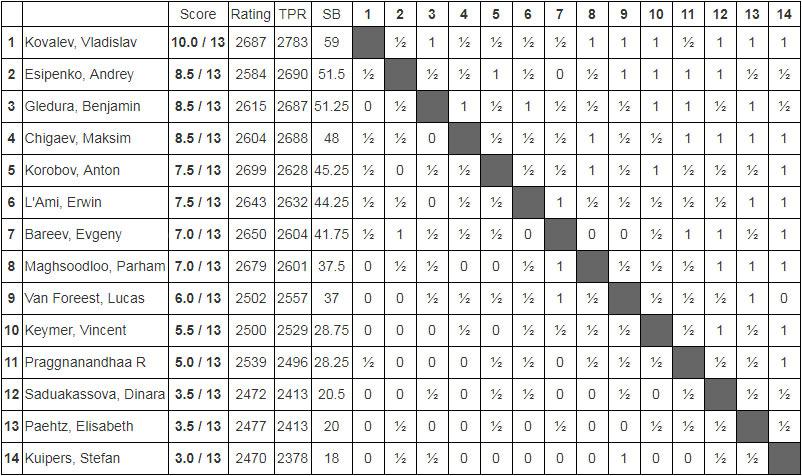Итоговая турнирная таблица Tata Steel Challengers 2019
