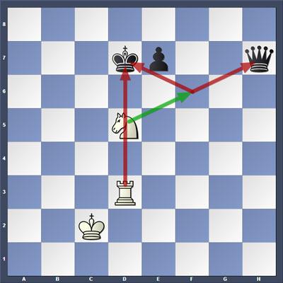 При ходе конем на f6, белые делают не только двойной шах королю, но еще и вилку. Гибель ферзя неизбежна.
