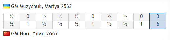 Турнирная таблица после 9 партий - Мария Музычук - Хоу Ифань
