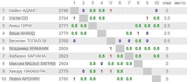 London Chess Classic 2016 - турнирная таблица после 5-го тура