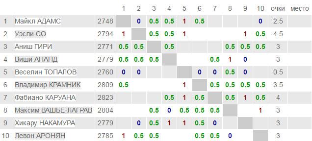 London Chess Classic 2016 - турнирная таблица после 6-го тура
