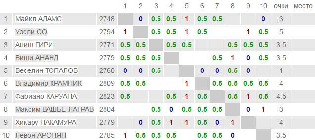 London Chess Classic 2016 - турнирная таблица после 7-го тура