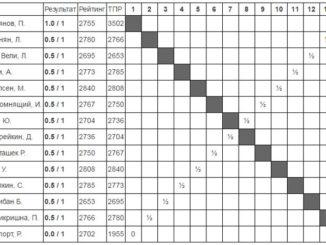 Турнирная таблица Вейк-ан-Зее 2017 первый тур