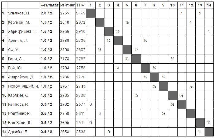 Турнирная таблица после второго тура Tata Steel Chess 2017