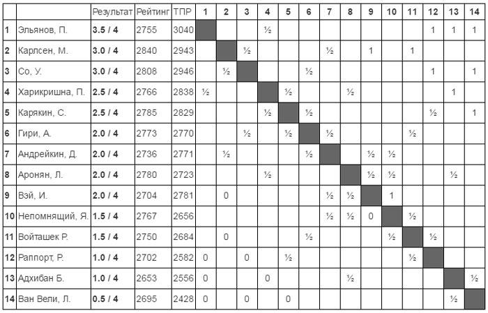 Турнирная таблица после 4-го тура Tata Steel Shess 2017 (Вейк-ан-Зее)