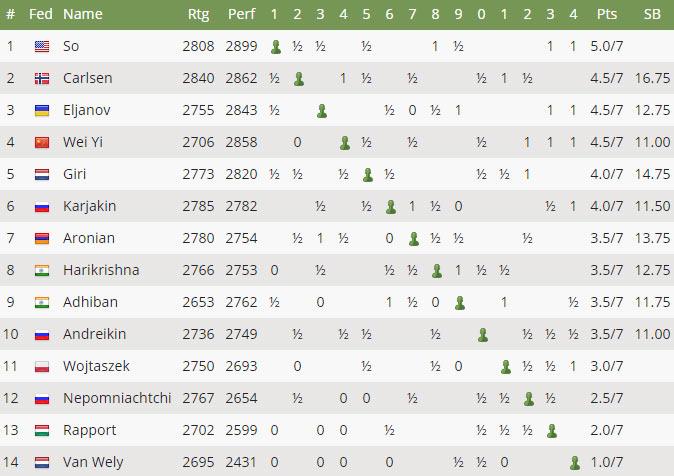 Турнирная таблица после 7-го тура Tata Steel Chess 2017 (Вейк-ан-Зее)