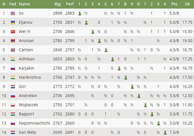 Турнирная таблица после 8-го тура Tata Steel Chess 2017 (Вейк-ан-Зее)