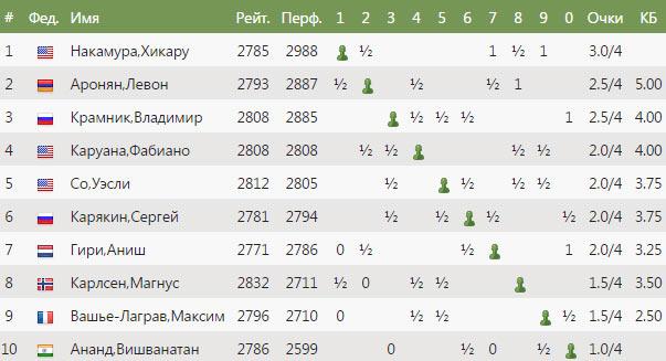 Результаты Altibox Norway Chess 2017 после 4-го тура