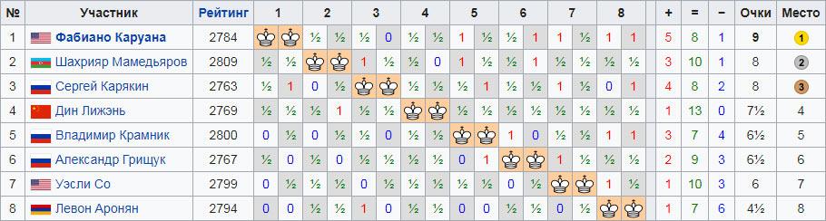 Турнир претендентов по шахматам 2018. Итоговая турнирная табица