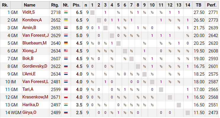 Турнирная таблица Tata Steel Challengers тур 9
