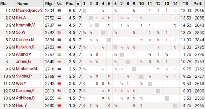 Турнирная таблица Tata Steel Chess после 7-го тура