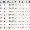 Турнир претендентов по шахматам 2018. Турнирная таблица после 11 тура