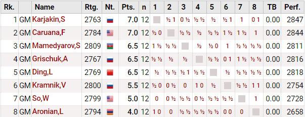 Турнир претендентов по шахматам 2018. Турнирная таблица после 12-го тура