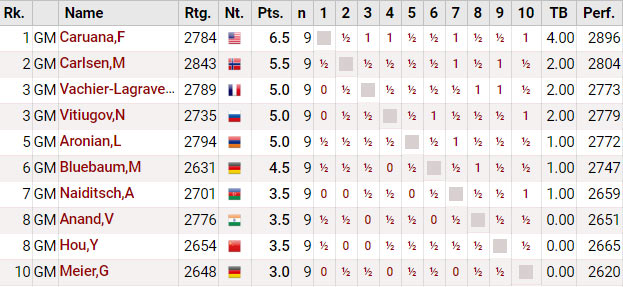 Итоговая таблица турнира Grenke Chess Classic 2018