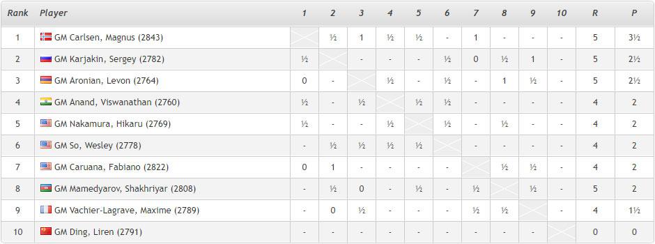 Ставангер 2018 (шахматы): Турнирная таблица после 5-го тура