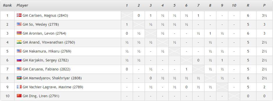 Ставангер 2018. Турнирная таблица после 6-го тура