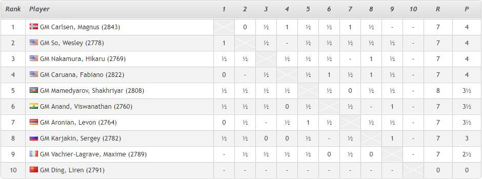 Ставангер 2018. Турнирная таблица после 8-го тура