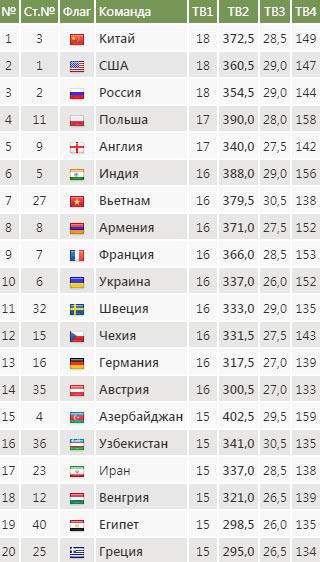 Шахматная олимпиада 2018, Батуми - турнирная таблица мужчины