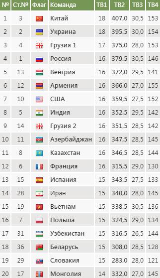 Шахматная олимпиада 2018, Батуми, итоговая таблица женщины