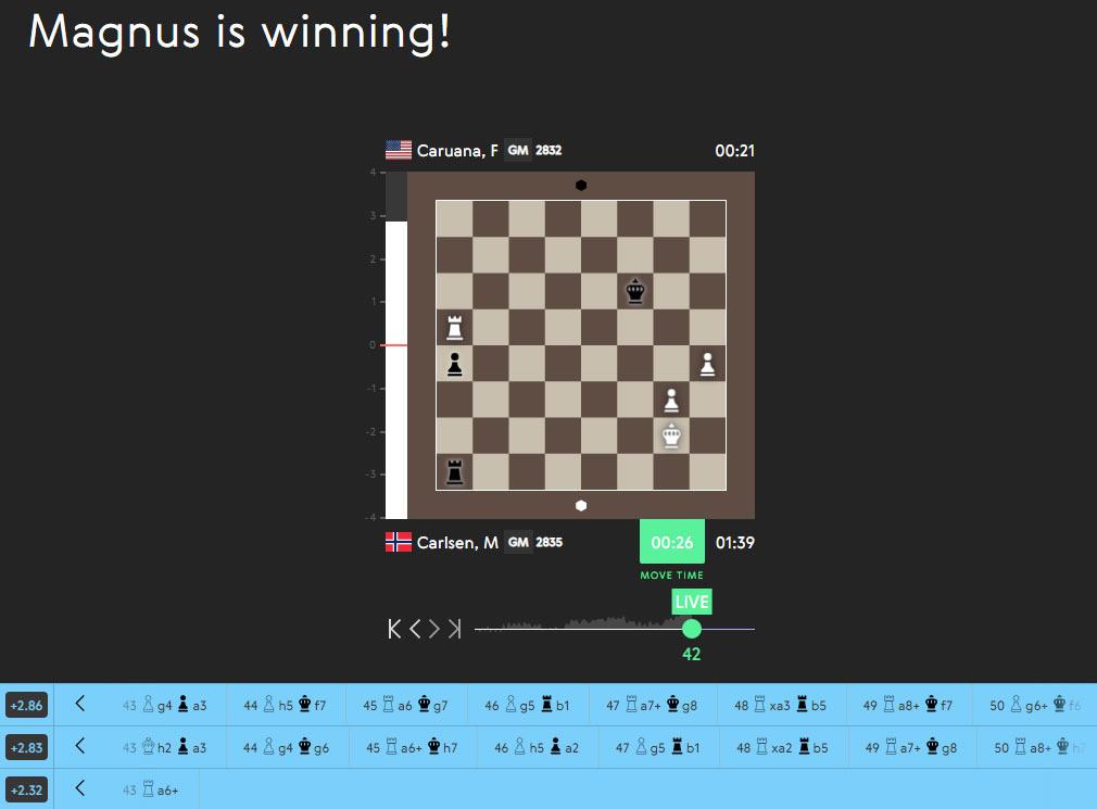 Карлсен победил в первой партии тай-брейка