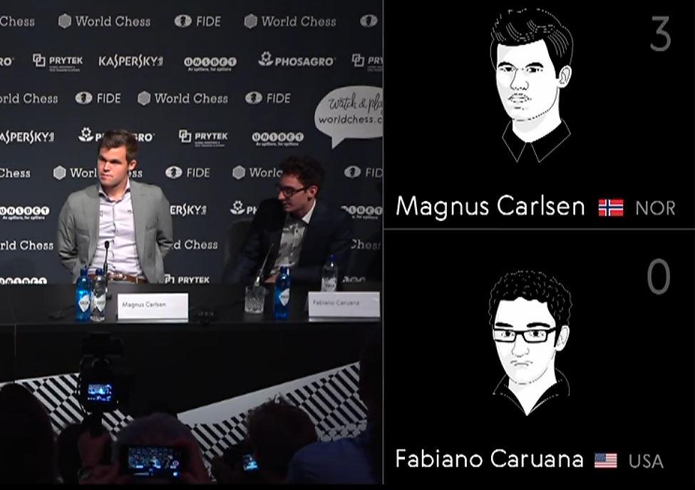 Карлсен одержал убедительную победу на тай-брейке и победил в матче за мировое первенство