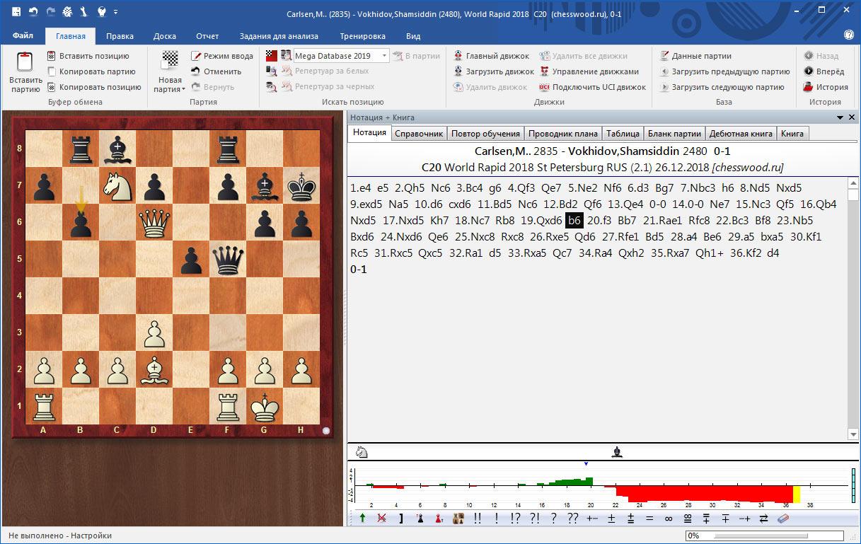 На гистограмме видно, что перед 20 ходом, у белых преимущество около двух пешек. На двадцатом ходу Карлсен допустил ошибку. Можно попробовать самостоятельно найти лучший ход, который не смог найти действующий чемпион мира