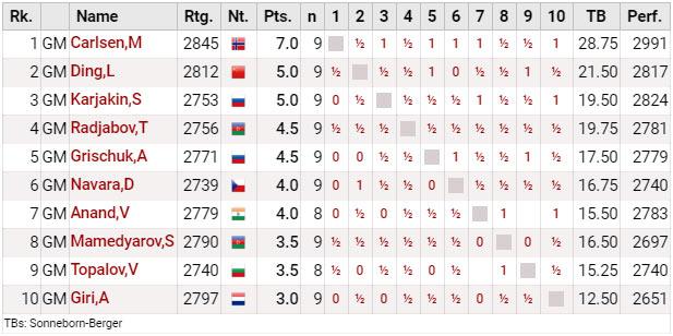 Мемориал Гашимова 2019. Итоговая турнирная таблица