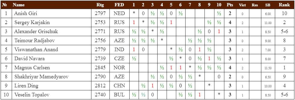 Мемориал Гашимова 2019. Турнирная таблица тур 6