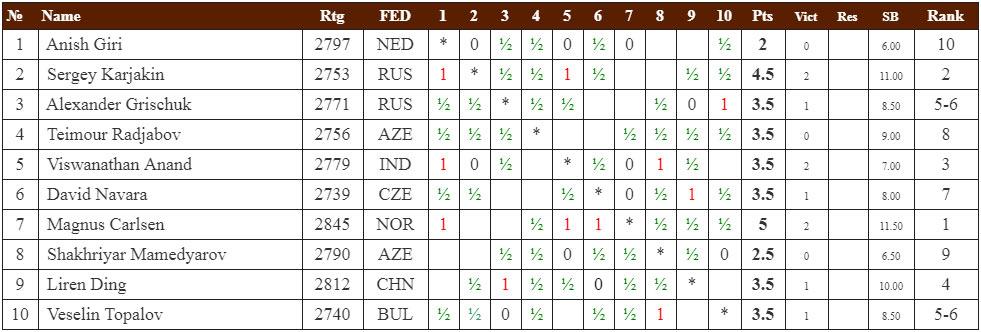 Shamkir Chess 2019 (Мемориал Гашимова). Турнирная таблица после 7-го тура