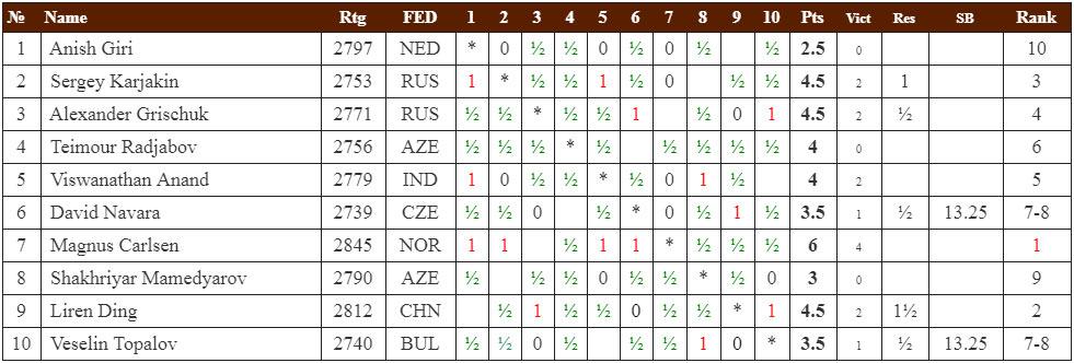Меморила Гашимова 2019. Турнирная таблица после 8-го тура