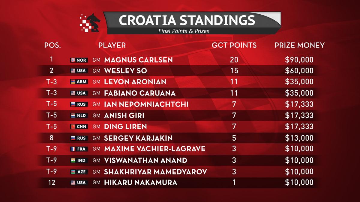 Итоговая турнирная таблица 2019 Croatia Grand Chess Tour (шахматы, Загреб)