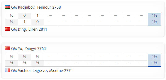 Турнирная таблица финала Кубка мира по шахматам 2019 после трех партий