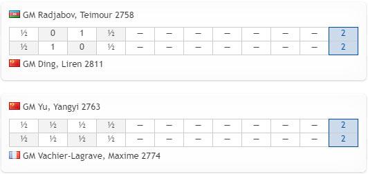 Турнирная таблица Кубка мира по шахматам 2019 после четырех партий финала