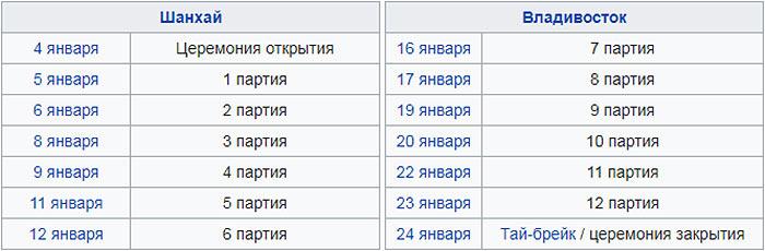 Расписание матча Горячкина Цзюй Вэньцзюнь