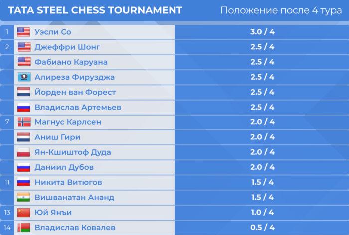 Tata Steel Chess 2020. Турнирная таблица после 4-го тура