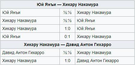 Результаты тай-брейка шахматного турнира Гибралтар 2017
