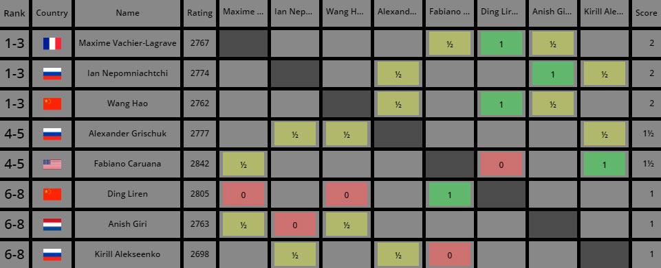 Турнир претендентов по шахматам 2020. Турнирная таблица после 3-го тура