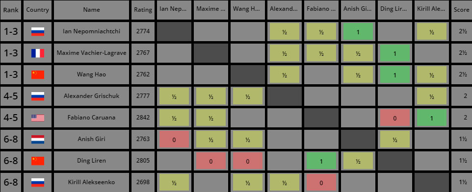 Турнирная таблица после 4-го тура. Турнир претендентов по шахматам 2020