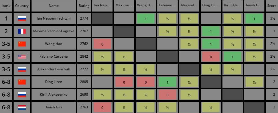 Турнирная таблица после 5-го тура турнира претендентов по шахматам 2020